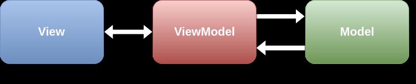 MVVM diagram (Android MVVM pattern)